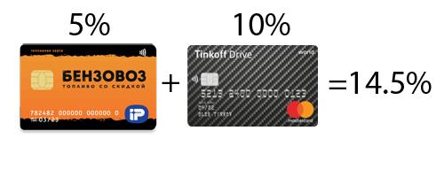Топливная карта Бензовоз + Tinkoff Drive = 14.5% кэшбэка