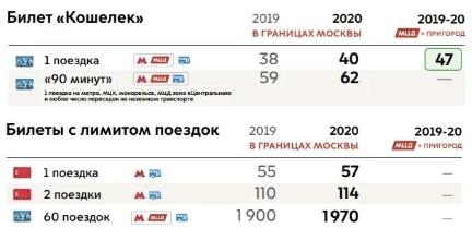 стоимость проезда в метро Москвы в 2020 году