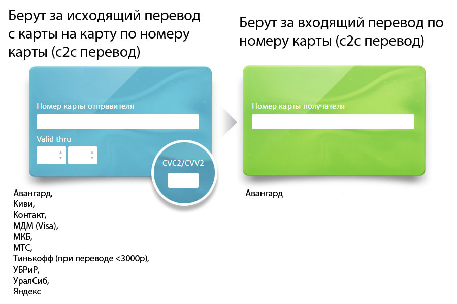 сбербанк оплата ипотечного кредита