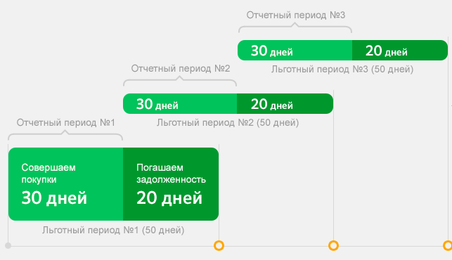Золотая кредитная карта Сбербанка минусы и плюсы обслуживания