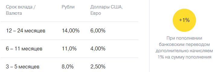 Ставки по вкладам в банке Тинькофф с 18.12.2014
