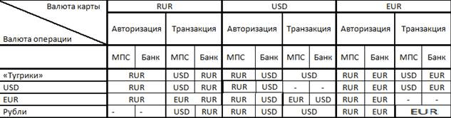Порядок конвертации валют по картам ТКС
