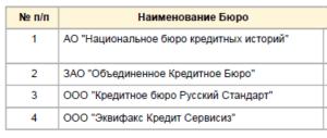 Список БКИ из ЦККИ