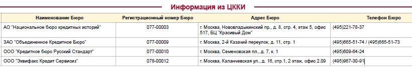 Потребительский кредит москва процентные ставки