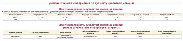 Количество запросов о кредитных продуктах