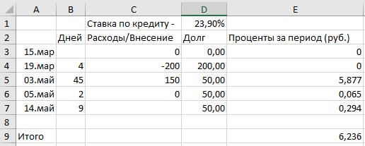 расчет процентов по кредитной карте