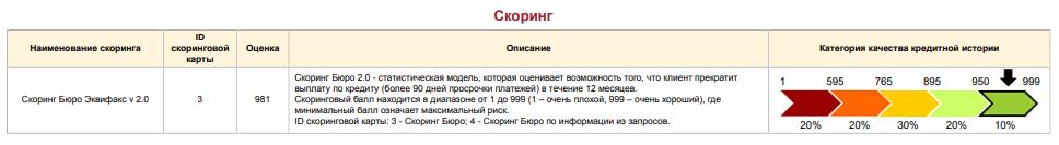 получить выписку по кредитной истории бесплатно тинькофф банк белгород кредит наличными
