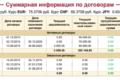 Суммарная информация о кредитах
