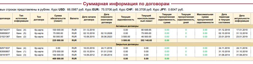 Кредит наличными лучшие предложения от банков 2020 москва