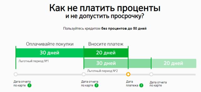 Льготный период 50 дней по кредитной карте Сбербанка