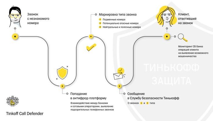 Tinkoff Call Defender — первую телеком-платформу для защиты от телефонного мошенничества