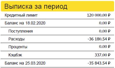 Выписка по кредитной карте Тинькофф Яндекс.Плюс